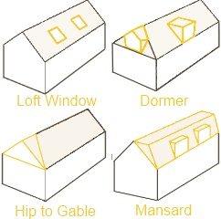 Types of loft conversion loft conversions - Dormer window house plans extra personality ...